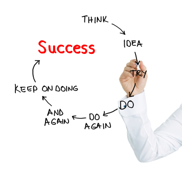 Every New Idea has to be believed and repeatedly tried till you Succeed.
