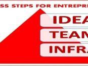 ENTREPRENEURSHIP LIST FOR SUCCESS