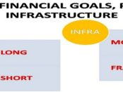 FINANCIAL GOALS & PLAN INFRASTRUCTURE ARE IMPORTANT