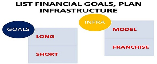 LIST FINANCIAL GOALS, PLAN INFRASTRUCTURE