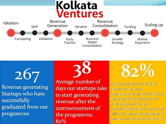 KOLKATA VENTURES INCUBATION PROGRAM INVITES